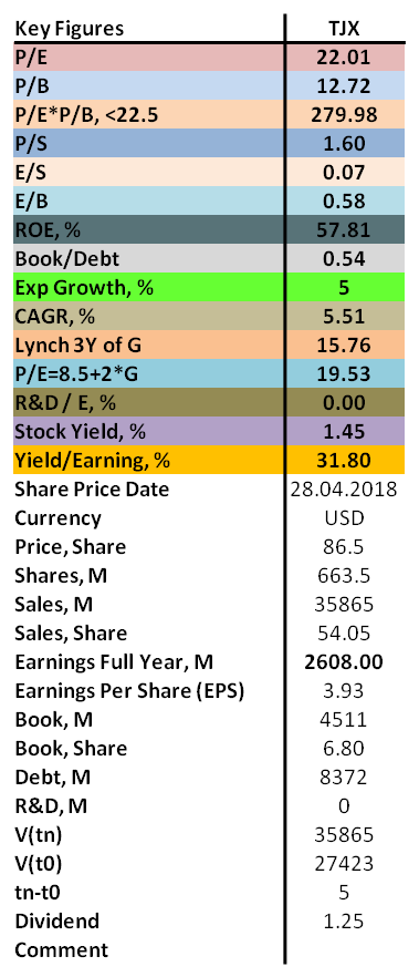 Contrarian analysis of TJX 2018 with P/E, P/B, ROE as well as dividend.