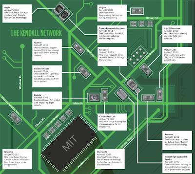 http://www.bostonglobe.com/specials/2016/05/05/mapping-kendall-square-network/whKpe5VayFBBJJD8tsUMWP/igraphic.html