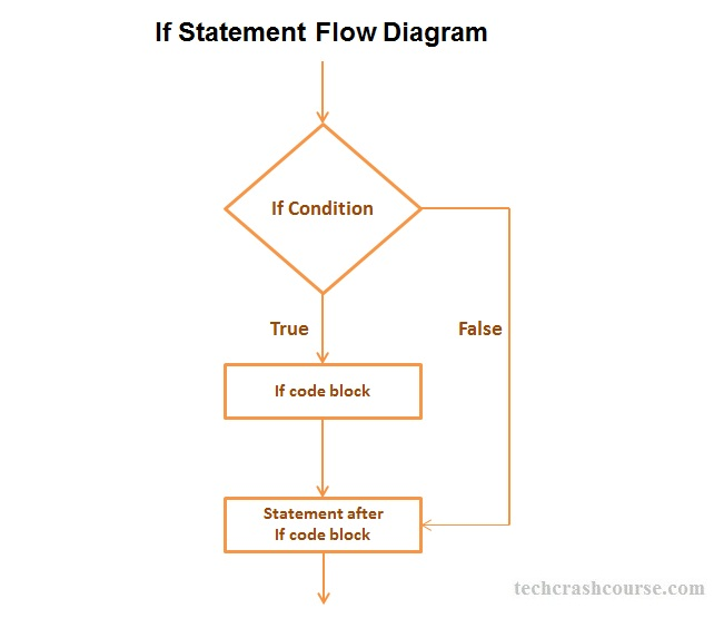 C++ If Statement Program Control flow Diagram