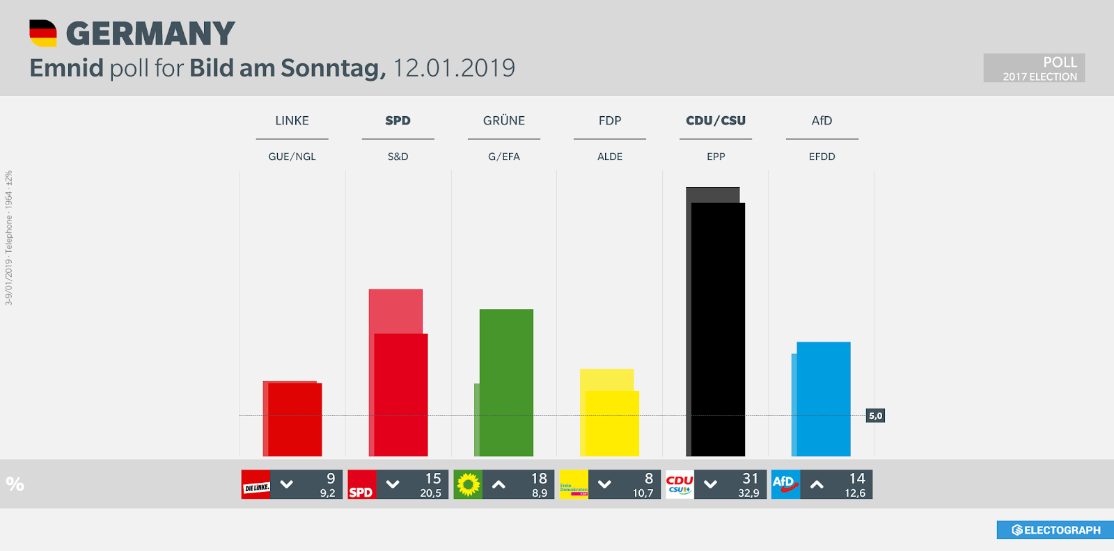 GERMANY: Emnid poll chart for Bild am Sonntag, 12 January 2019