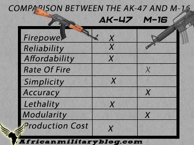 ak-47 versus M-16 assault rifle