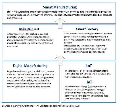 Smart Manufacturing Is Cloud Computing