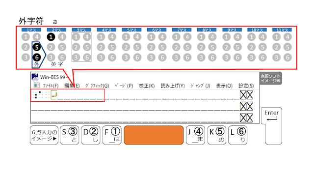 1行目の3マス目がマスあけされた点訳ソフトのイメージ図とSpaceがオレンジで示された6点入力のイメージ図