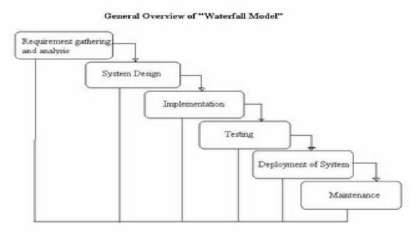 Here are some mattepainting for the animation and game for Waterfall model design meaning