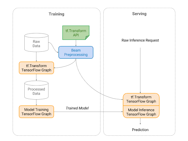 Machine Learning pre-processing with TensorFlow Transform (Data