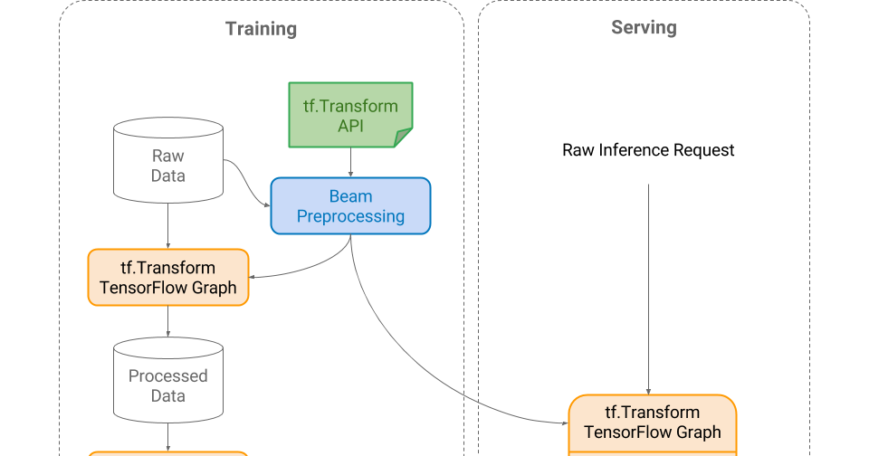 Google AI Blog: Preprocessing for Machine Learning with tf Transform
