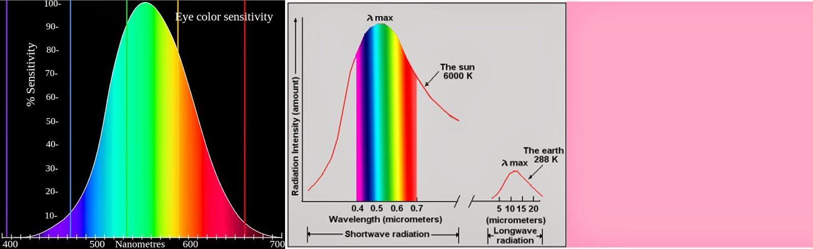 Valon Spektri