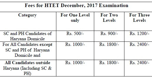 HTET Notification 2018 Latest News Exam Date Online form Apply