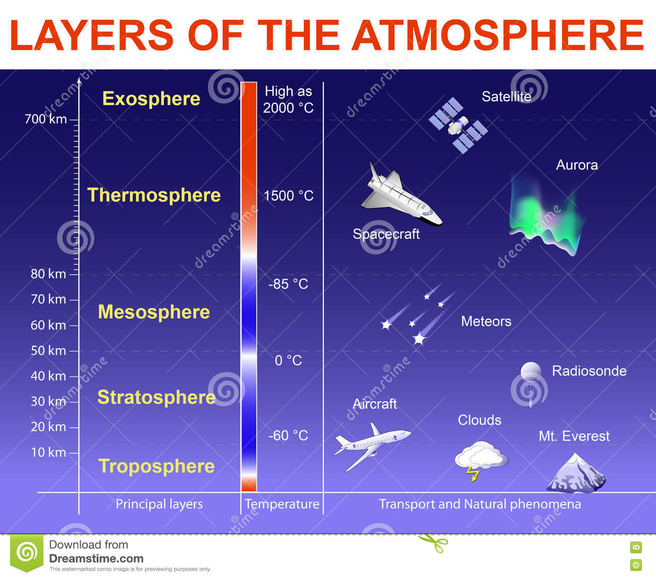 layers of the atmosphere Learn about layers of atmosphere with dr binocs did you know that the earth's atmosphere is divided into various layers and each one is different from the.