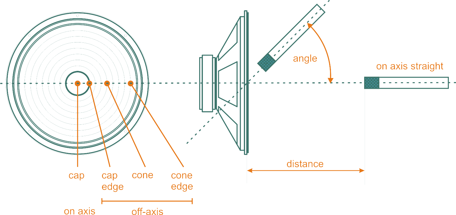 mic positioning diagram marshall 1960a sm57 mic placement positioning guitar cab recording [ 1524 x 719 Pixel ]