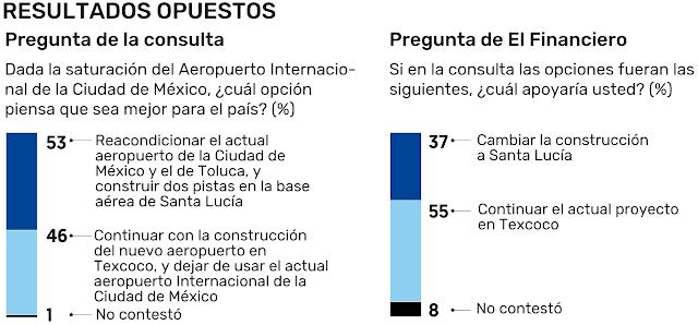 Prefieren Texcoco, pero la consulta induce Santa Lucía