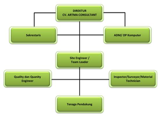 Pengertian Struktur Organisasi Serta Unsur Dan Bentuknya