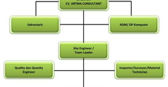 Pengertian Struktur Organisasi Serta Unsur Dan Bentuknya Seputar