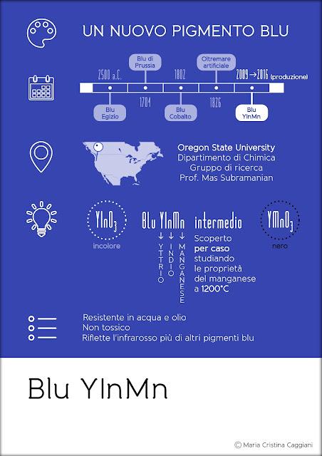 Blu YInMn | infografica di Maria Cristina Caggiani curatrice del blog Archeobaleni