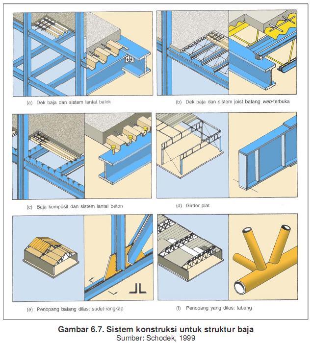 gambar baja ringan kanal c kumpulan info teknik, unik dan menarik: sistem struktur ...