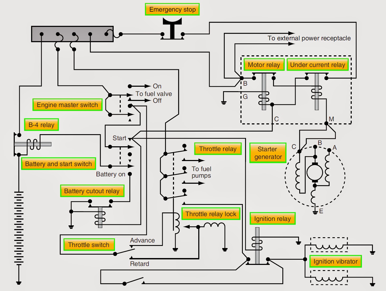 starter generator schematic wiring diagram origin diesel generator wiring diagram aircraft systems electric starting systems and [ 1464 x 1104 Pixel ]