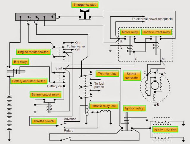gas turbine engine Starting System