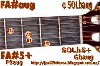 FA#aug = SOLbaug acorde de guitarra