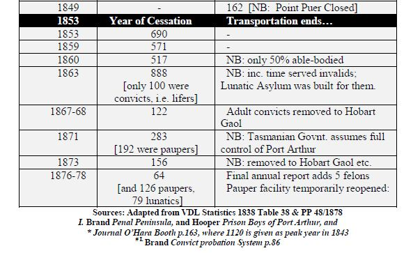 Port Arthur and Hobart Gaol prisoners stats 1873