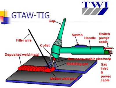 Phương pháp hàn Tig - Khí bảo vệ Argon or heli