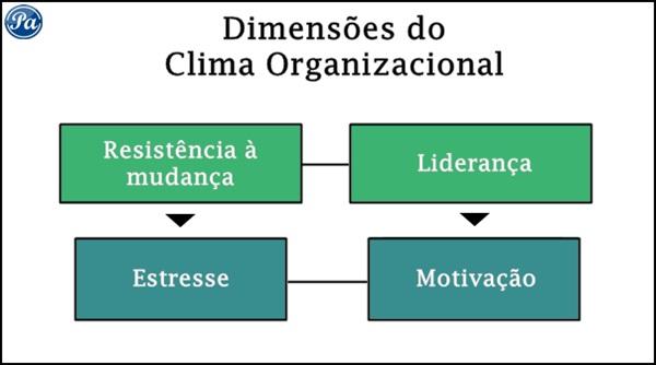 Clima Organizacional  Conceito e dimensões  02fe63ec5cf9a