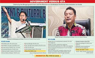 CM Mamata and Bimal Gurung budget details