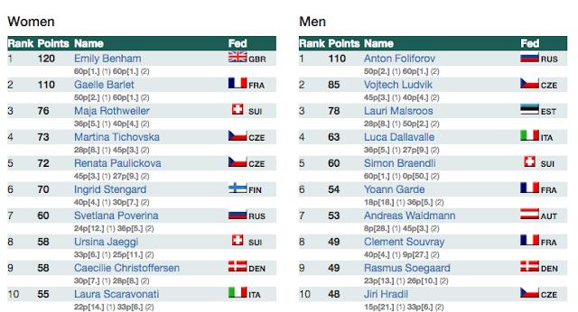 http://ranking.orienteering.org/WorldCup