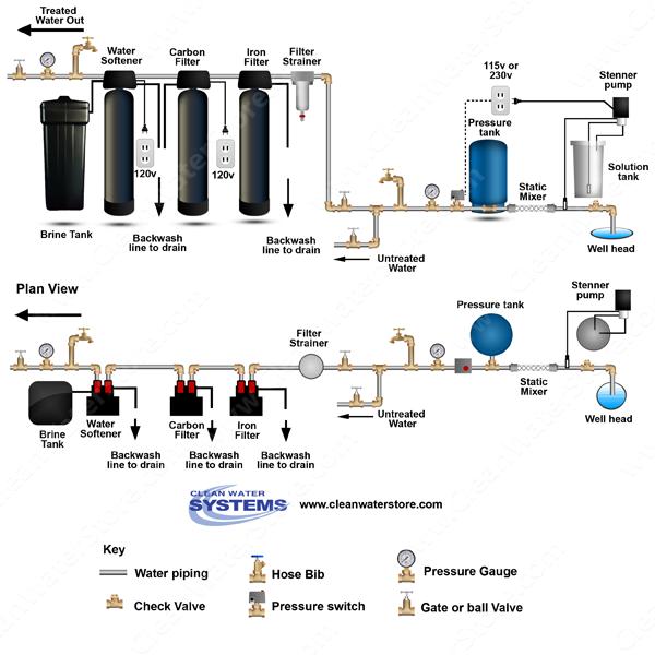 Culligan Water Softener Parts Diagram 2002 Jeep Wrangler Ignition Switch Wiring Salt System Diagram, Salt, Free Engine Image For User Manual Download