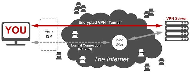 Cara Mudah Setting VPN Di Windows 10 Laptop & PC (Pasti Berhasil)