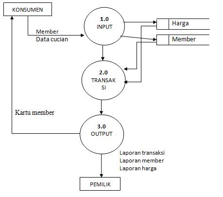 Data flow diagramdfd waktuyangtertinggals diagram detail ccuart Image collections