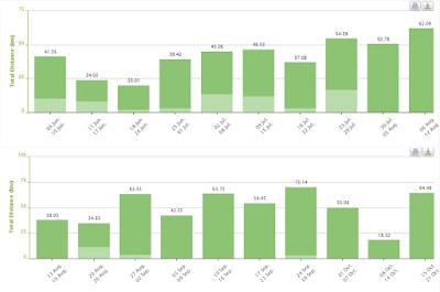 weekly mileage ช่วงซ้อมมาราธอนครั้งล่าสุด