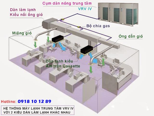 Máy lạnh trung tâm Daikin VRV