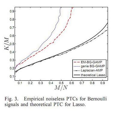 Compressive Sensing: The Big Picture - igorcarron2