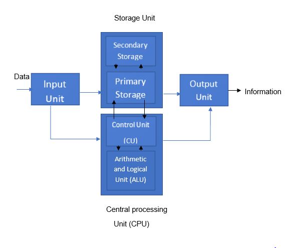 Block Diagram of Computer System, components of computer, computer block diagram