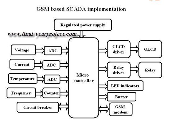 GSM Based SMS Sending SCADA ECE Project