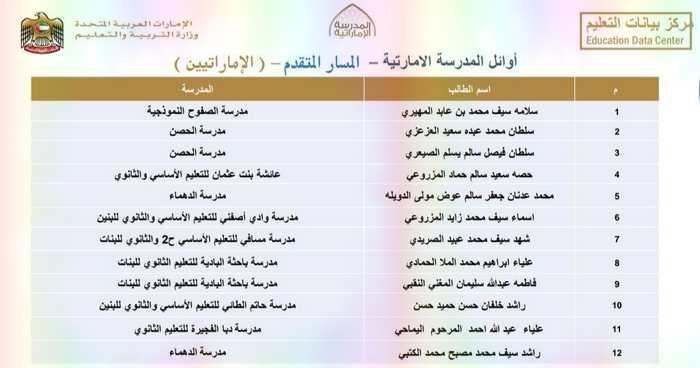 اوائل المدرسة الاماراتية للعام الدراسى 2019/2018