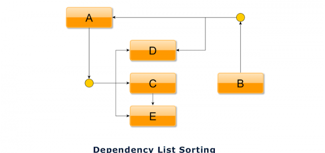 Sort dependency list or Topological Sorting in PHP
