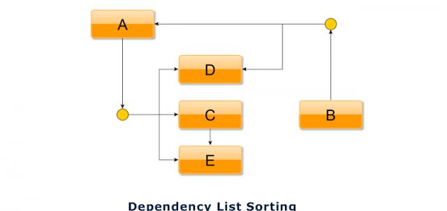 Sort dependency list or Topological Sorting in PHP