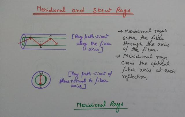 Meridional Rays, Propagation Inside Optical Fiber