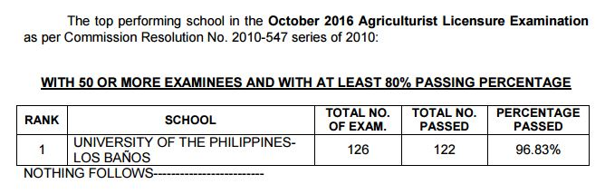 performance of schools Agriculturist board exam October 2016