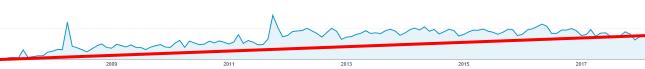 Evolución de visitas 2006-2018