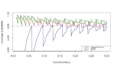Example 9.37: (Mis)behavior of binomial confidence intervals