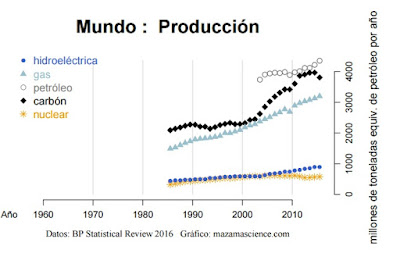 producción energética global 2016