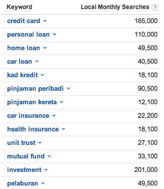 Financial product searches volume by Malaysians