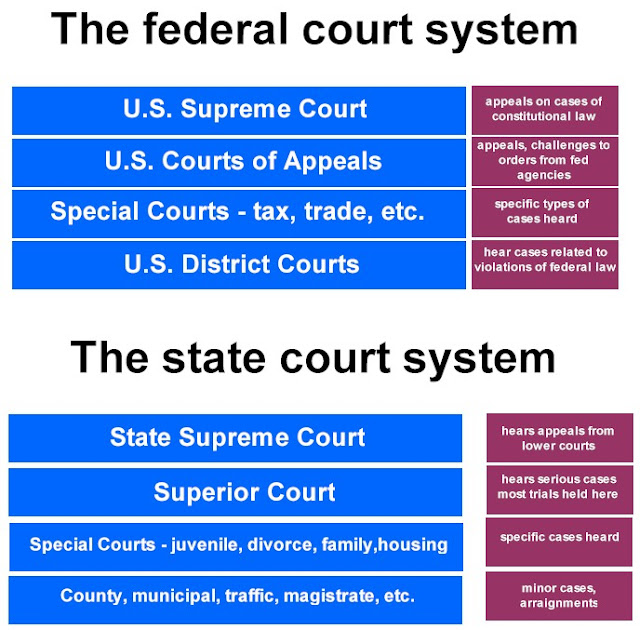 the differences of legal systems in the us and canada