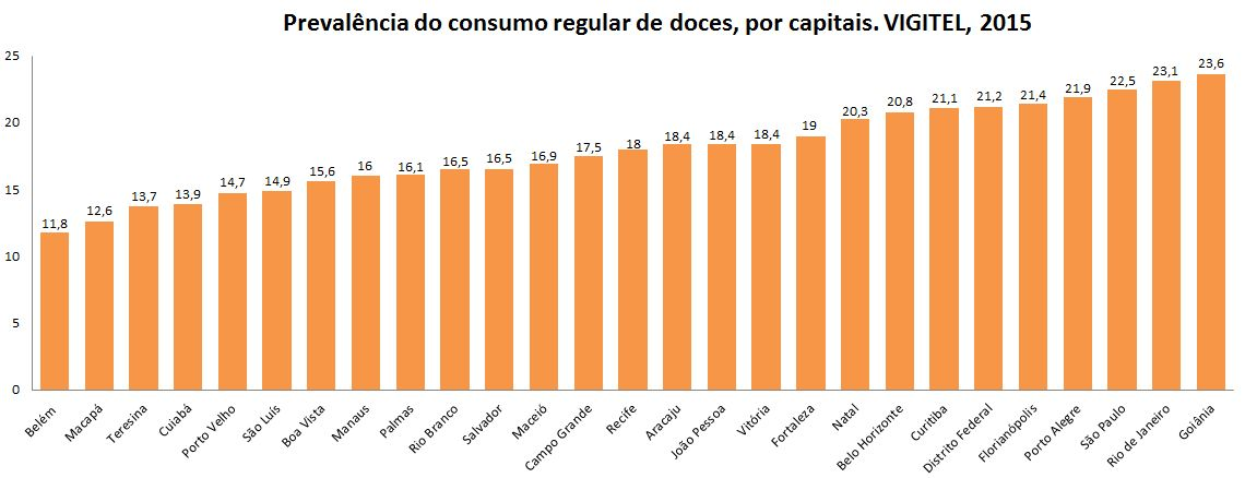Prevalência do consumo regular de doces, por capitais. Fonte: VIGITEL, 2015