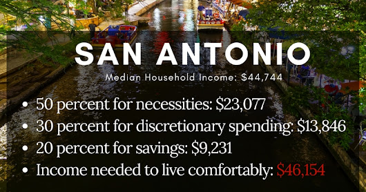 The Cost Of Living In San Antonio