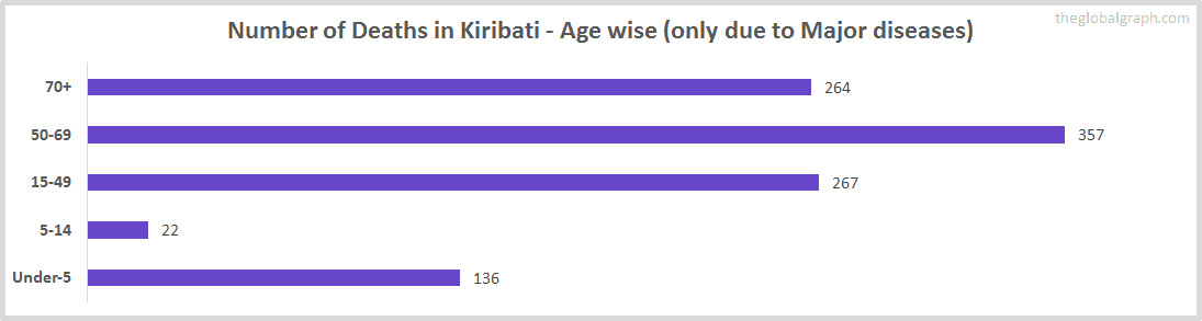Number of Deaths in Kiribati - Age wise (only due to Major diseases)
