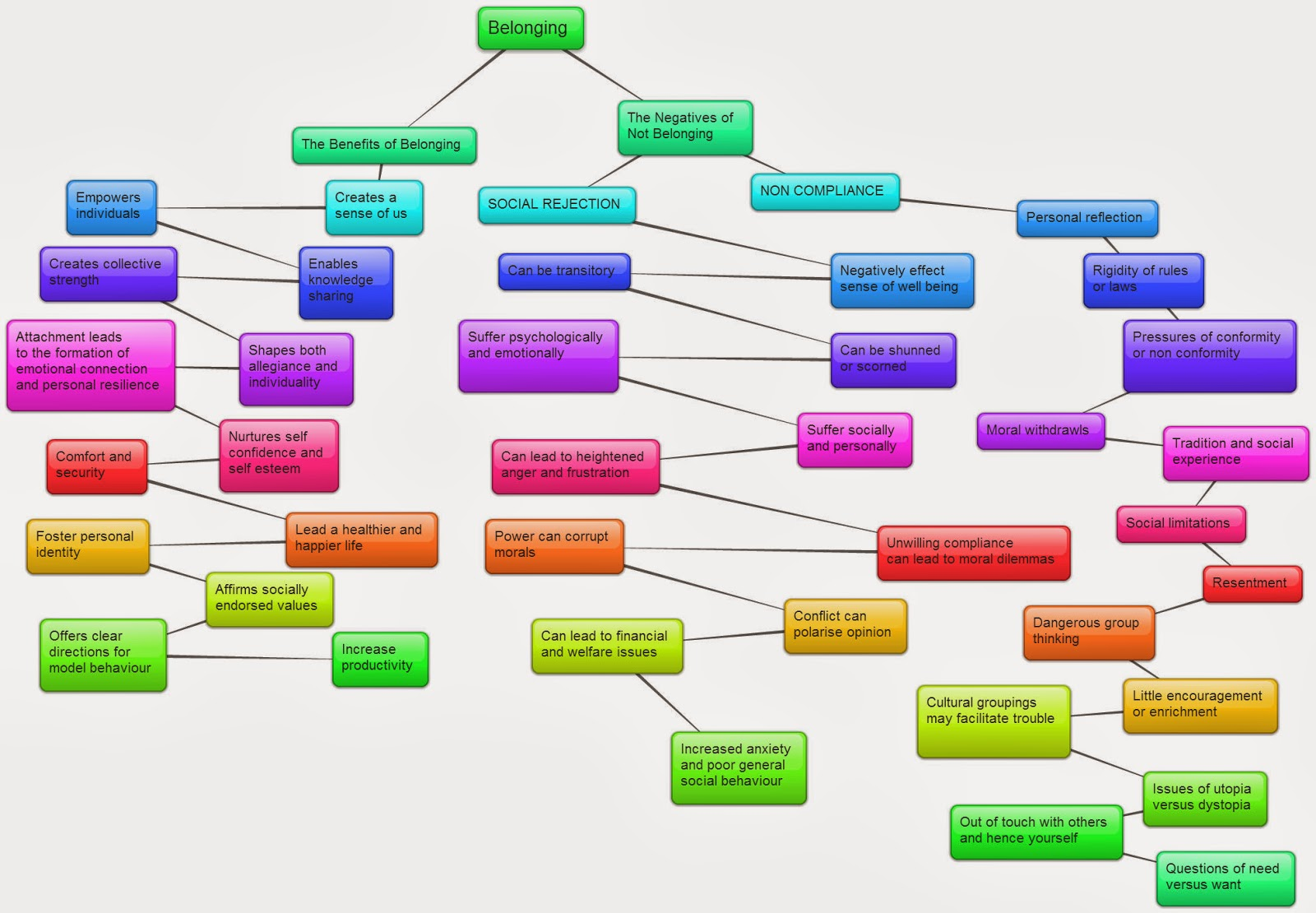 10 Quotes On Discovery For Hsc English: LaSalle HSC English Standard : Mindmap
