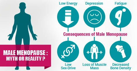 Mr. Hyde and Dr. Jekyll Syndrome Vs. Male Menopause